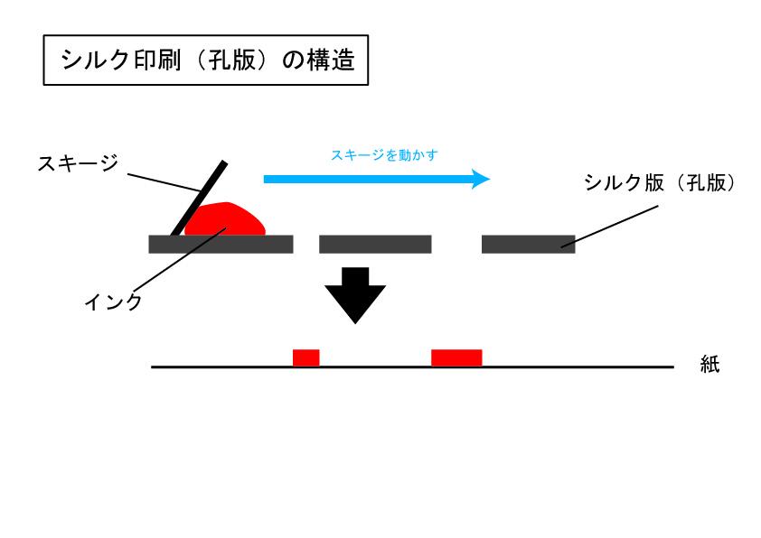 孔版の構造